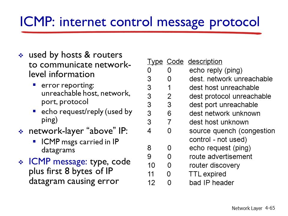 Network Layer 4-65 ICMP: internet control message protocol  used by hosts & routers to communicate network- level information  error reporting: unreachable host, network, port, protocol  echo request/reply (used by ping)  network-layer above IP:  ICMP msgs carried in IP datagrams  ICMP message: type, code plus first 8 bytes of IP datagram causing error Type Code description 0 0 echo reply (ping) 3 0 dest.