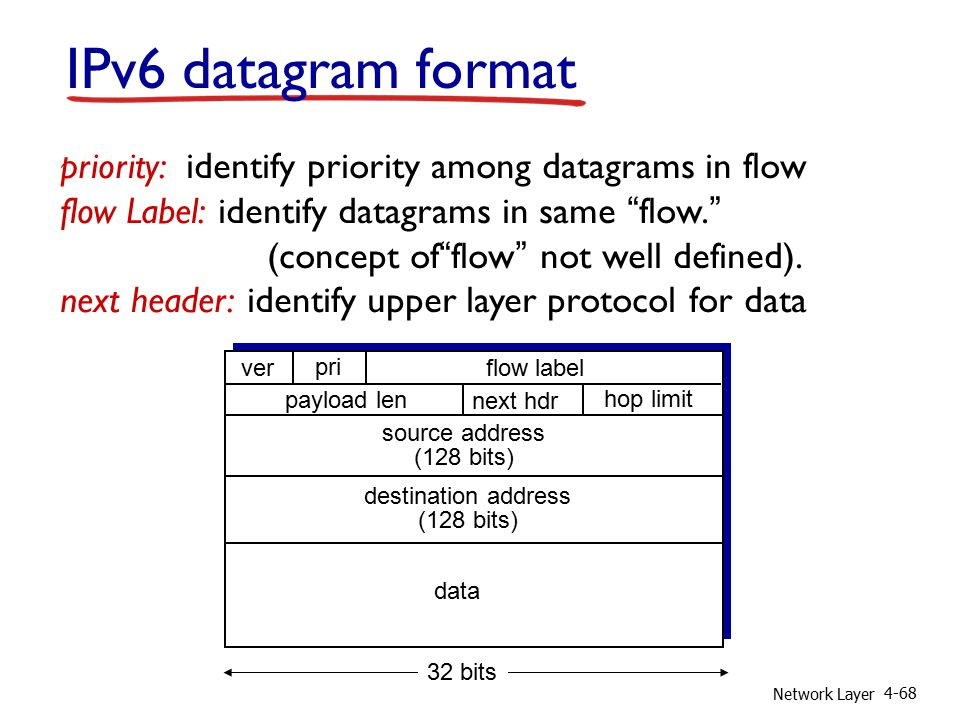 Network Layer 4-68 IPv6 datagram format priority: identify priority among datagrams in flow flow Label: identify datagrams in same flow. (concept of flow not well defined).