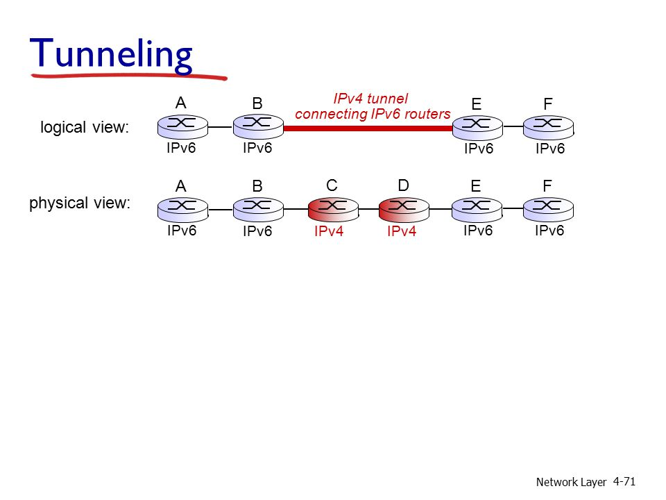 Network Layer 4-71 Tunneling physical view: IPv4 A B IPv6 E F C D logical view: IPv4 tunnel connecting IPv6 routers E IPv6 F A B
