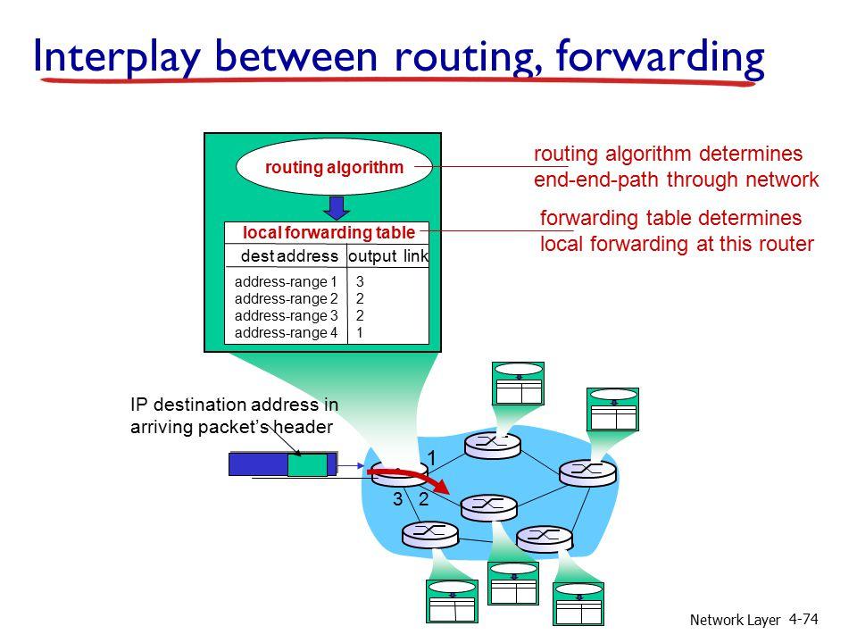 Network Layer 4-74 1 2 3 IP destination address in arriving packet's header routing algorithm local forwarding table dest address output link address-