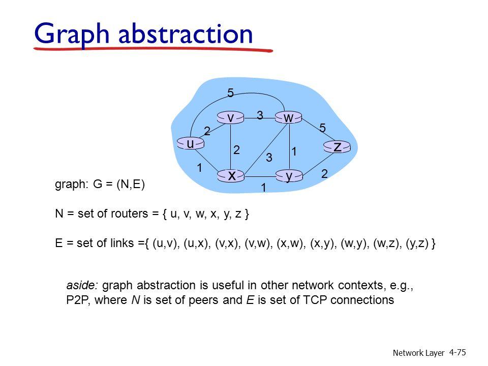 Network Layer 4-75 u y x wv z 2 2 1 3 1 1 2 5 3 5 graph: G = (N,E) N = set of routers = { u, v, w, x, y, z } E = set of links ={ (u,v), (u,x), (v,x),
