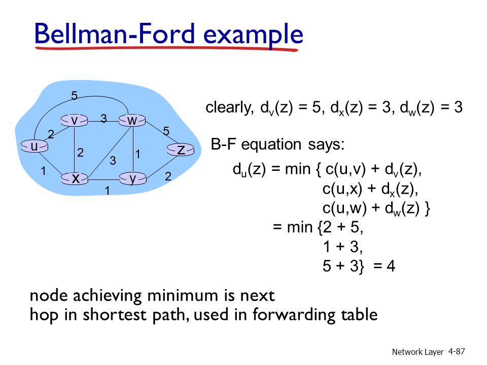 Network Layer 4-87 Bellman-Ford example u y x wv z 2 2 1 3 1 1 2 5 3 5 clearly, d v (z) = 5, d x (z) = 3, d w (z) = 3 d u (z) = min { c(u,v) + d v (z)