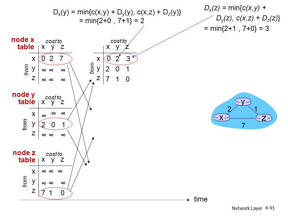 Network Layer 4-91 x y z x y z 0 2 7 ∞∞∞ ∞∞∞ from cost to from x y z x y z 0 x y z ∞∞ ∞∞∞ cost to x y z x y z ∞ ∞∞ 710 cost to ∞ 2 0 1 ∞ ∞ ∞ 2 0 1 7 1