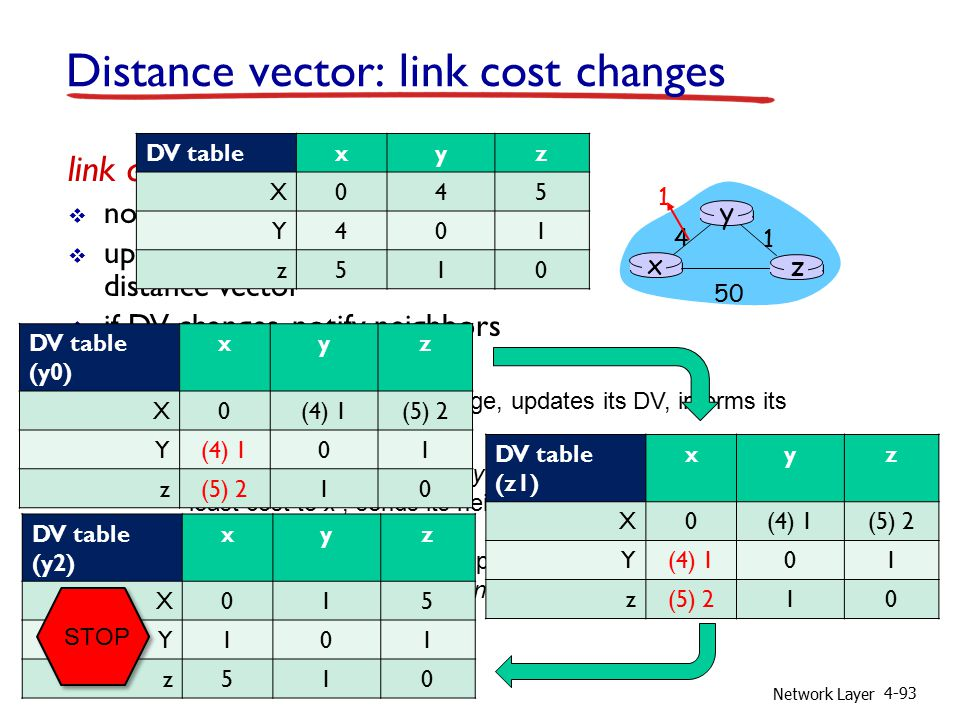 Network Layer 4-93 Distance vector: link cost changes link cost changes:  node detects local link cost change  updates routing info, recalculates distance vector  if DV changes, notify neighbors good news travels fast x z 1 4 50 y 1 t 0 : y detects link-cost change, updates its DV, informs its neighbors.