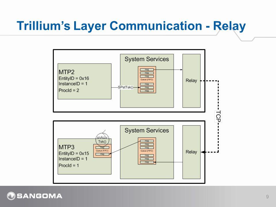 Trillium's Layer Communication - Relay 9