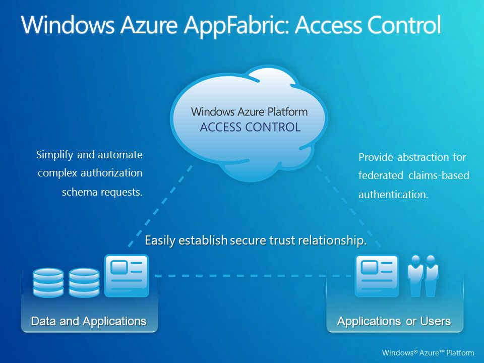 Windows ® Azure™ Platform Data and Applications Applications or Users Provide abstraction for federated claims-based authentication.