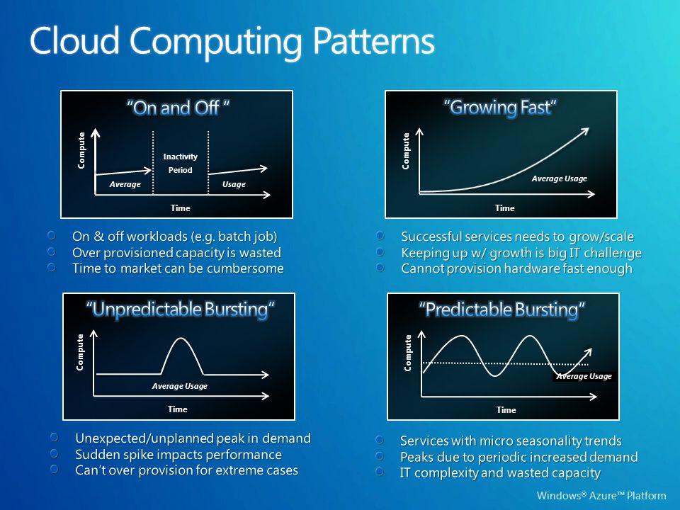 Windows ® Azure™ Platform Usage Compute Time Average Inactivity Period Compute Time Average Usage Compute Time Compute Time Average Usage