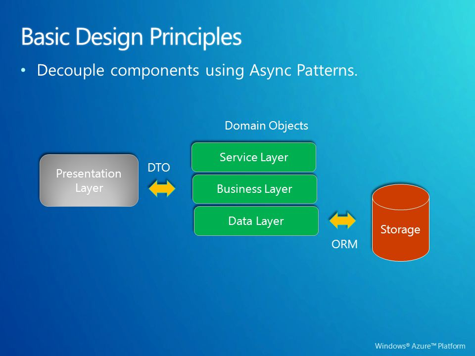 Presentation Layer Service Layer Business Layer Data Layer Storage DTO ORM Domain Objects