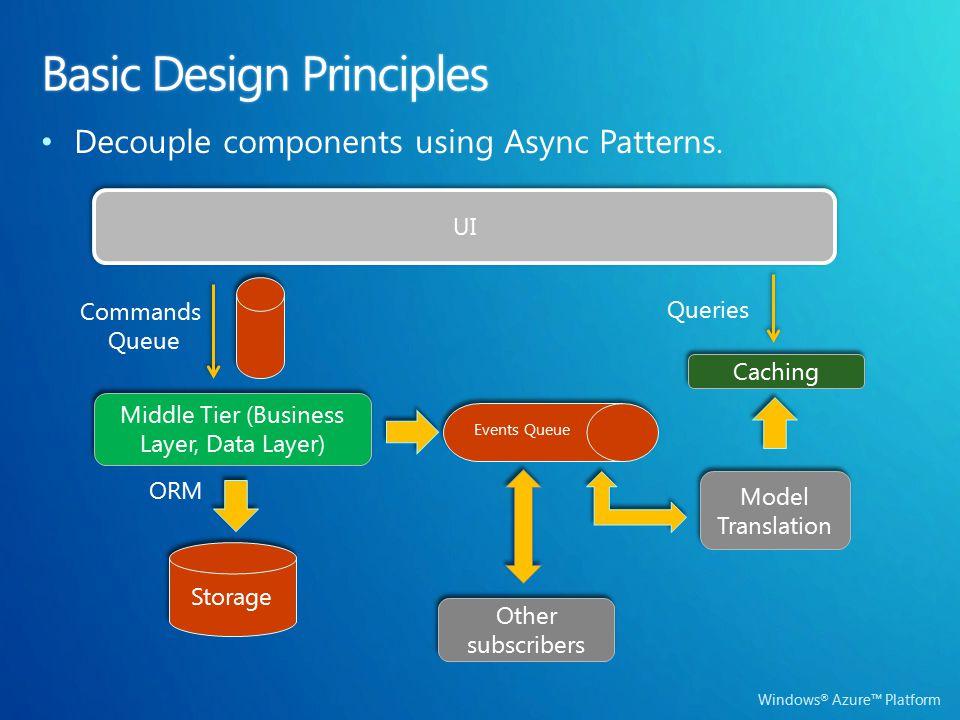 Windows ® Azure™ Platform UI Middle Tier (Business Layer, Data Layer) Storage Commands Queue ORM Events Queue Model Translation Caching Queries Other