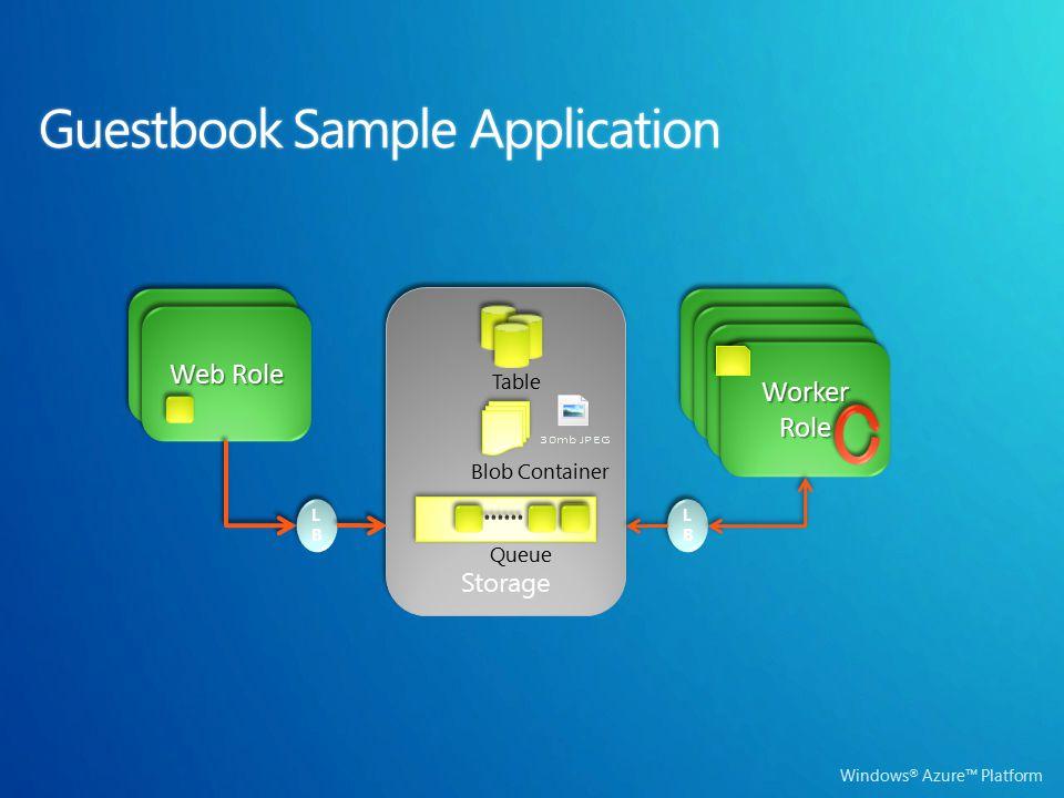 Windows ® Azure™ Platform Web Role Worker Role Storage Queue LBLB LBLB LBLB LBLB Worker Role Web Role Worker Role Blob Container Table