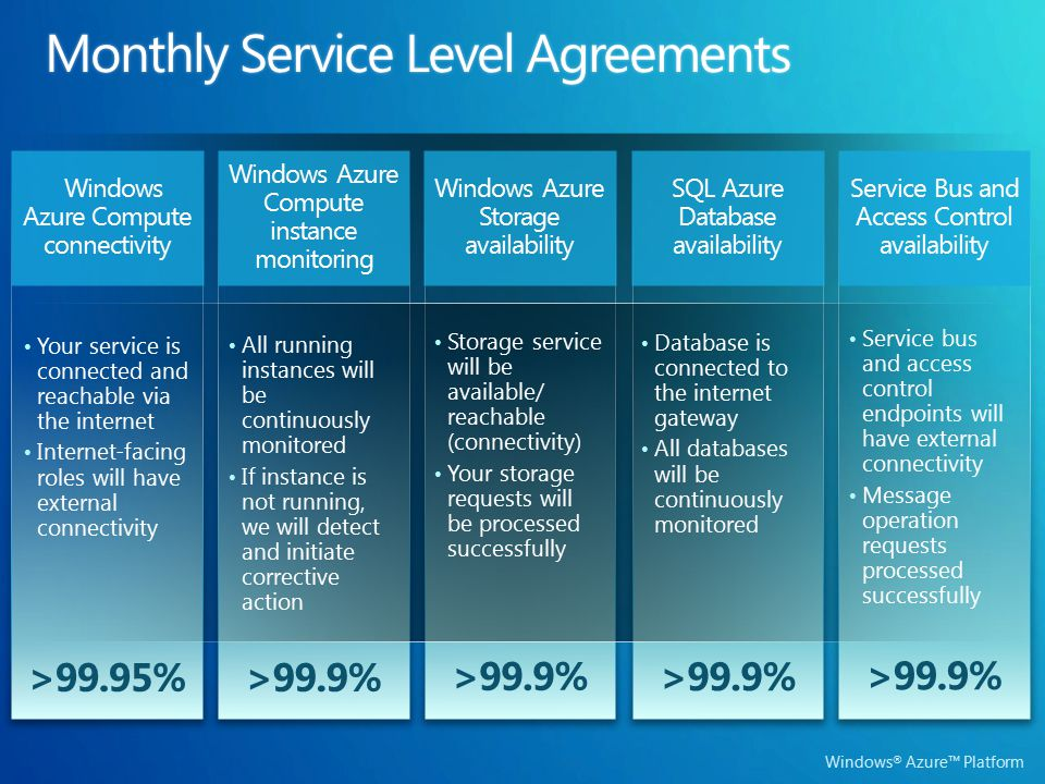 >99.9% Windows Azure Compute instance monitoring >99.9% >99.95% Windows Azure Compute connectivity >99.9% All running instances will be continuously m