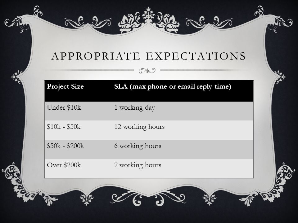 APPROPRIATE EXPECTATIONS Project SizeSLA (max phone or email reply time) Under $10k1 working day $10k - $50k12 working hours $50k - $200k6 working hours Over $200k2 working hours