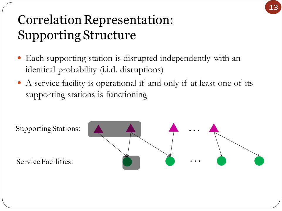 13 Correlation Representation: Supporting Structure Each supporting station is disrupted independently with an identical probability (i.i.d. disruptio