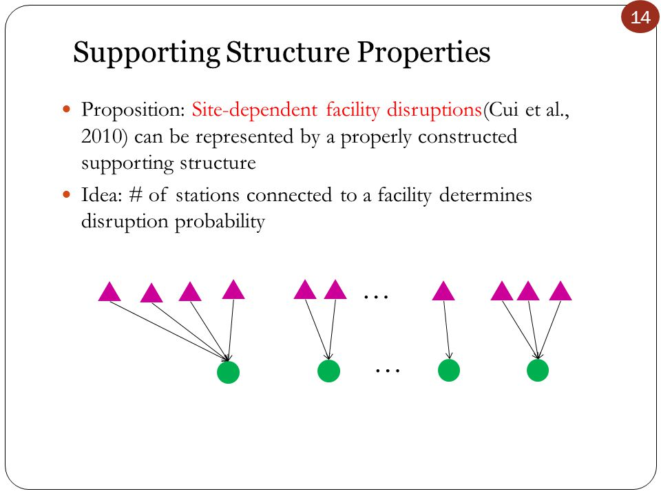 14 Supporting Structure Properties Proposition: Site-dependent facility disruptions(Cui et al., 2010) can be represented by a properly constructed supporting structure Idea: # of stations connected to a facility determines disruption probability … …