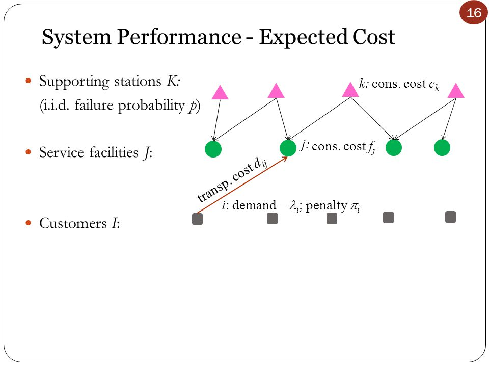 16 System Performance - Expected Cost i: demand – i ; penalty  i transp.
