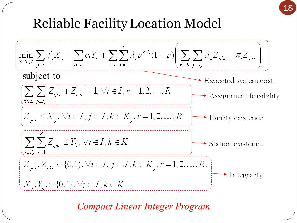 18 Reliable Facility Location Model subject to Expected system cost Assignment feasibilityFacility existence Station existence Integrality Compact Linear Integer Program