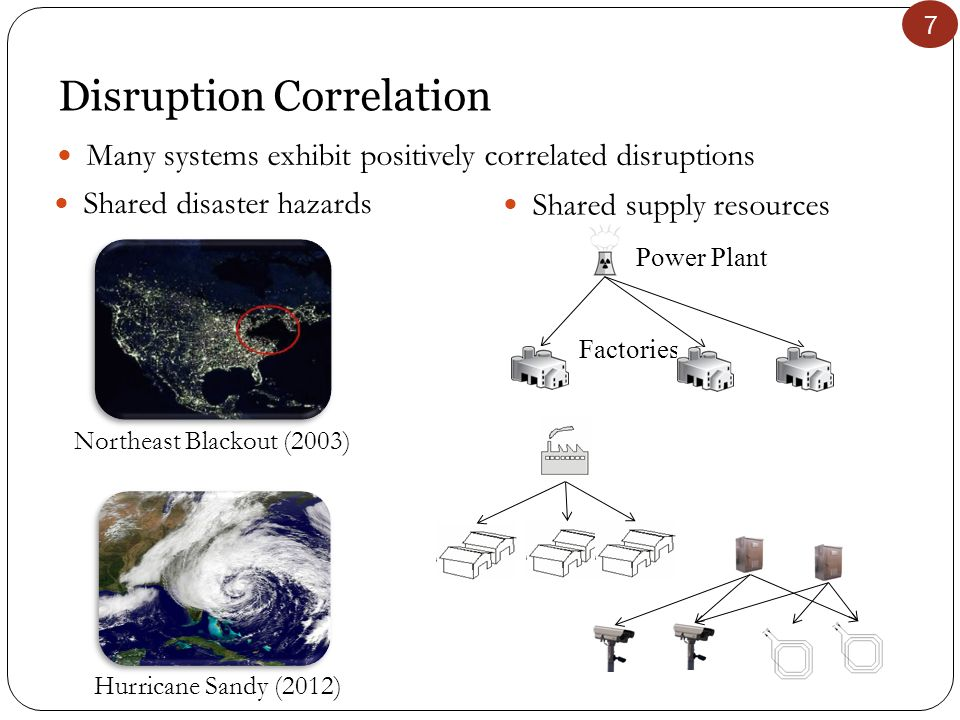 7 Disruption Correlation 7 Northeast Blackout (2003) Shared disaster hazards Hurricane Sandy (2012) Shared supply resources Power Plant Factories Many systems exhibit positively correlated disruptions