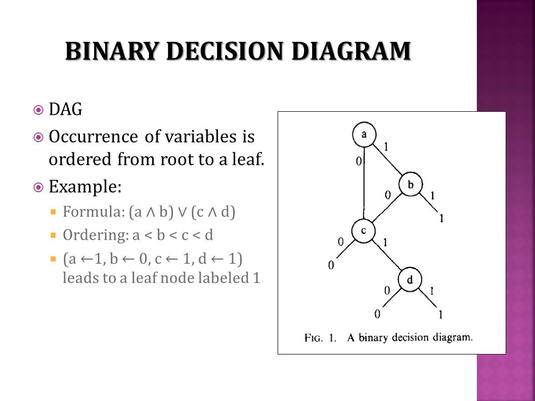  DAG  Occurrence of variables is ordered from root to a leaf.