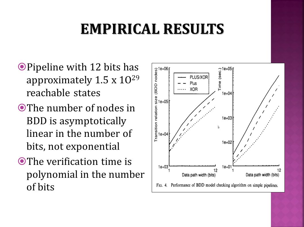  Pipeline with 12 bits has approximately 1.5 x 1O 29 reachable states  The number of nodes in BDD is asymptotically linear in the number of bits, not exponential  The verification time is polynomial in the number of bits EMPIRICAL RESULTS