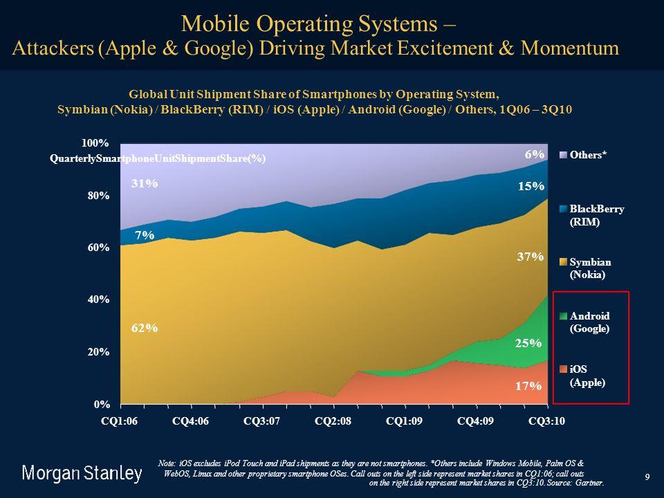 QuarterlySmartphoneUnitShipmentShare(%) Mobile Operating Systems – Attackers (Apple & Google) Driving Market Excitement & Momentum Global Unit Shipmen