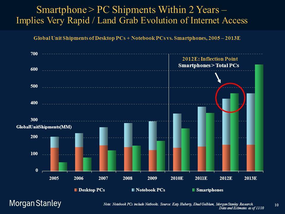 GlobalUnitShipments(MM) 700 600 500 400 300 200 100 0 200520062007200820092010E2011E2012E2013E Desktop PCsNotebook PCsSmartphones 10 Smartphone > PC S
