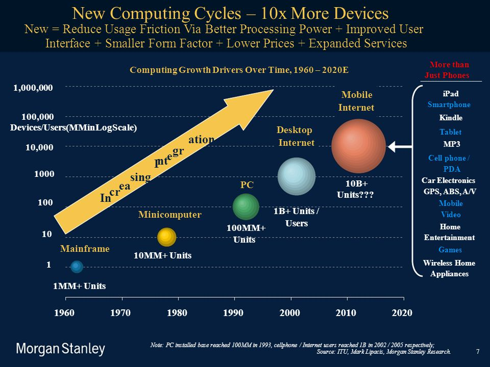Devices/Users(MMinLogScale) ation gr nt I cr 7 Mobile Internet 1960197019801990200020102020 New Computing Cycles – 10x More Devices New = Reduce Usage