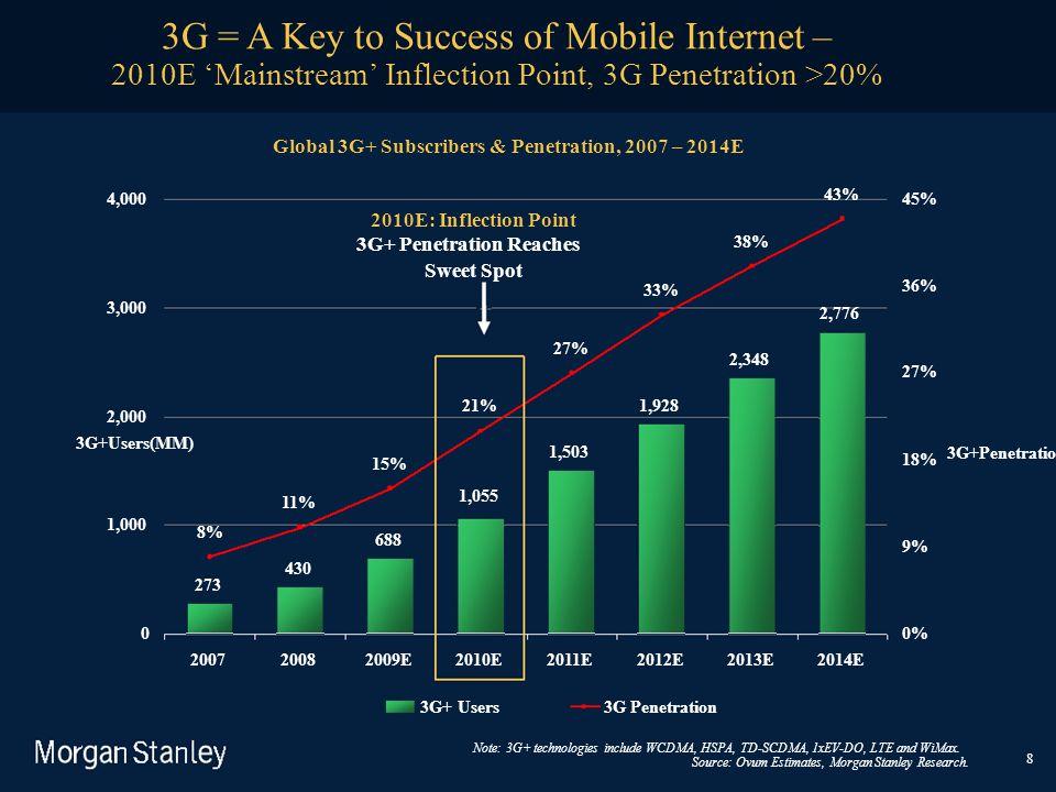 3G+Penetration(%) 3G+Users(MM) 8 273 430 688 1,503 1,928 2,348 2,776 8% 11% 15% 21% 1,055 27% 33% 38% 43% 0 1,000 2,000 3,000 4,000 20072009E2010E2011