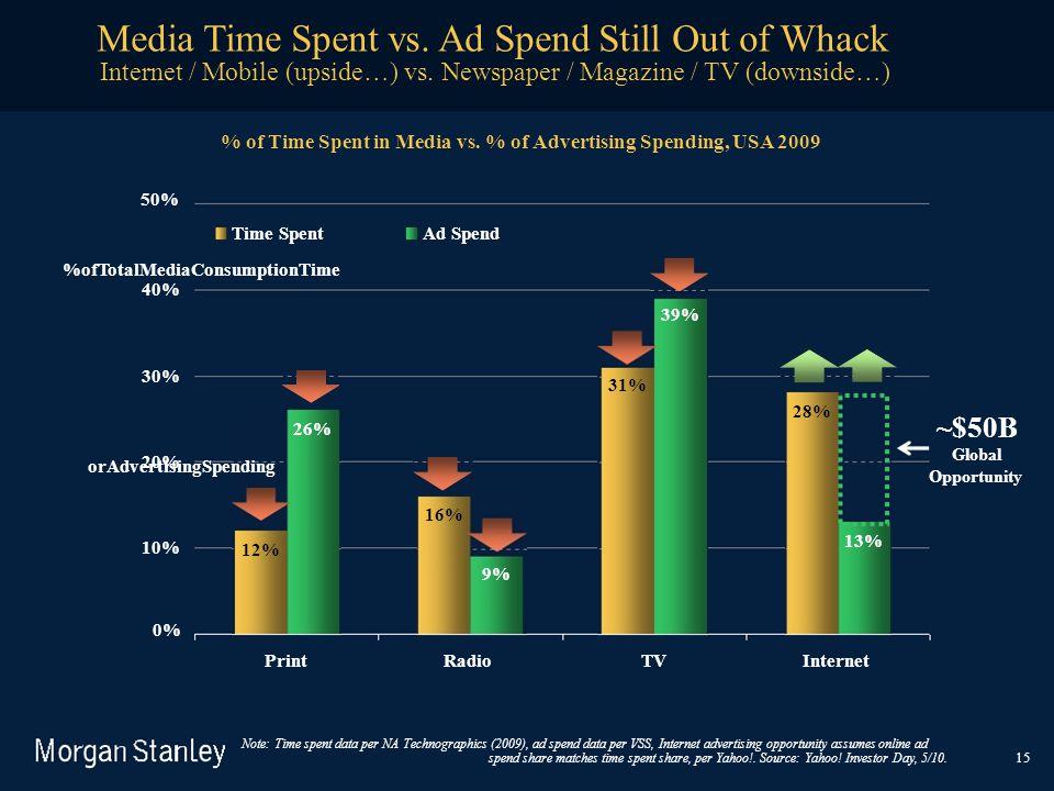 %ofTotalMediaConsumptionTime orAdvertisingSpending Note: Time spent data per NA Technographics (2009), ad spend data per VSS, Internet advertising opp