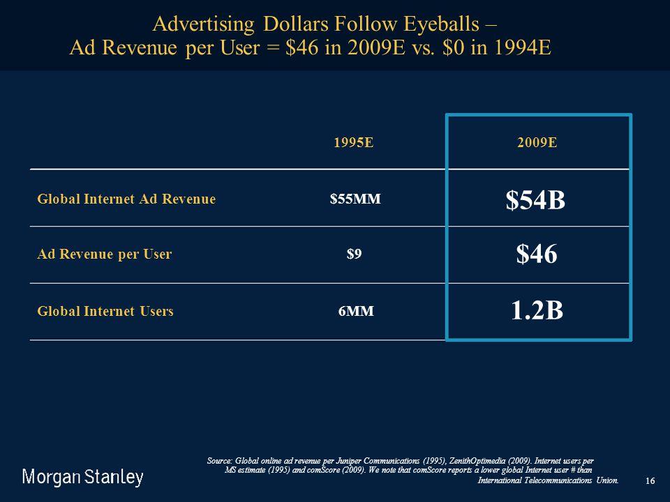 16 Advertising Dollars Follow Eyeballs – Ad Revenue per User = $46 in 2009E vs. $0 in 1994E Source: Global online ad revenue per Juniper Communication