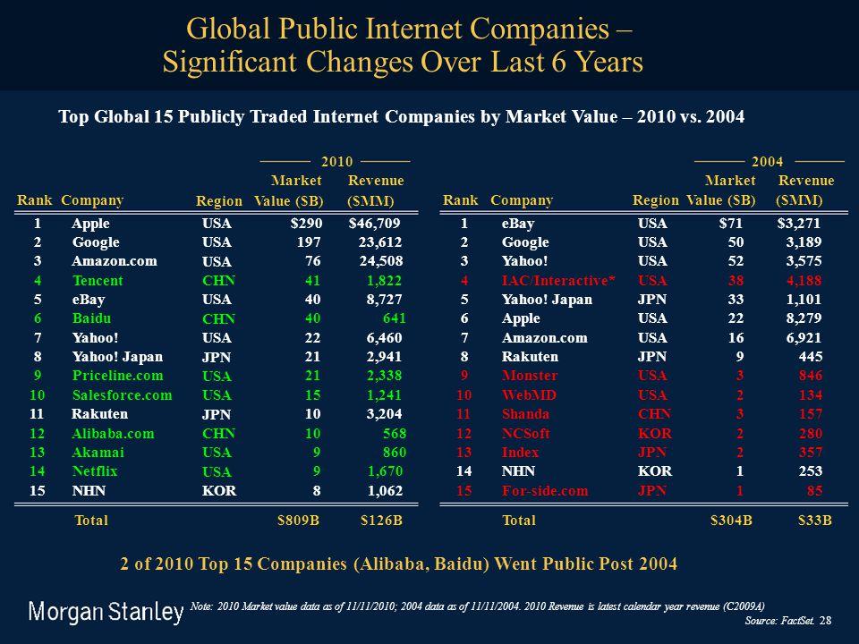 2010 Market Revenue 2004 Market Revenue Rank Company Region Value ($B) ($MM) Rank CompanyRegion Value ($B) ($MM) 1 AppleUSA $290 $46,7091eBayUSA$71$3,