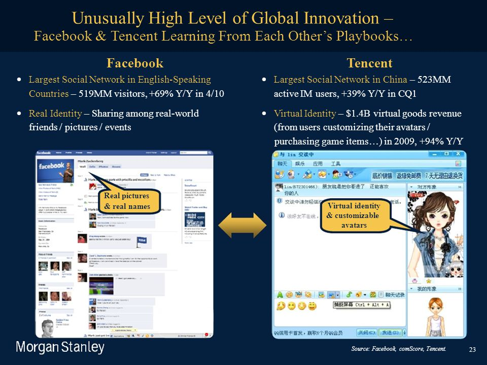 Unusually High Level of Global Innovation – Facebook & Tencent Learning From Each Other's Playbooks… Facebook  Largest Social Network in English-S