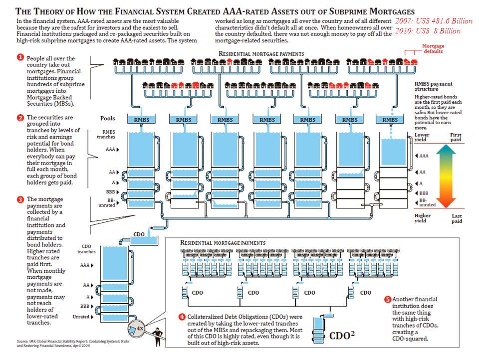 2007: US$ 481.6 Billion 2010: US$ 8 Billion