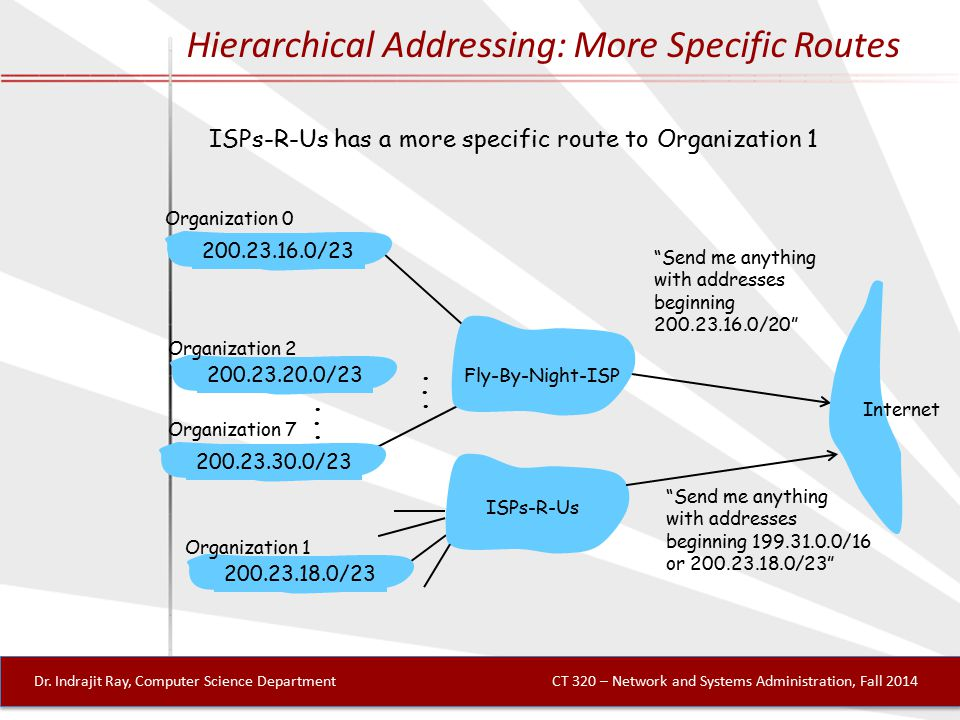 Hierarchical Addressing: More Specific Routes ISPs-R-Us has a more specific route to Organization 1 Send me anything with addresses beginning 200.23.16.0/20 200.23.16.0/23 200.23.18.0/23 200.23.30.0/23 Fly-By-Night-ISP Organization 0 Organization 7 Internet Organization 1 ISPs-R-Us Send me anything with addresses beginning 199.31.0.0/16 or 200.23.18.0/23 200.23.20.0/23 Organization 2......