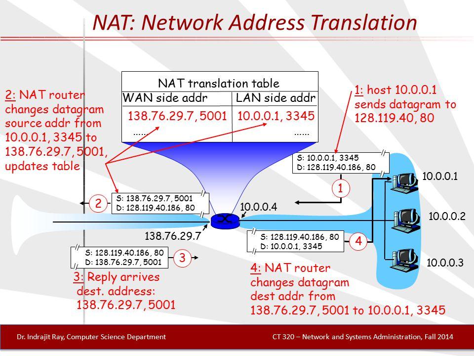 NAT: Network Address Translation 10.0.0.1 10.0.0.2 10.0.0.3 S: 10.0.0.1, 3345 D: 128.119.40.186, 80 1 10.0.0.4 138.76.29.7 1: host 10.0.0.1 sends datagram to 128.119.40, 80 NAT translation table WAN side addr LAN side addr 138.76.29.7, 5001 10.0.0.1, 3345 …… S: 128.119.40.186, 80 D: 10.0.0.1, 3345 4 S: 138.76.29.7, 5001 D: 128.119.40.186, 80 2 2: NAT router changes datagram source addr from 10.0.0.1, 3345 to 138.76.29.7, 5001, updates table S: 128.119.40.186, 80 D: 138.76.29.7, 5001 3 3: Reply arrives dest.