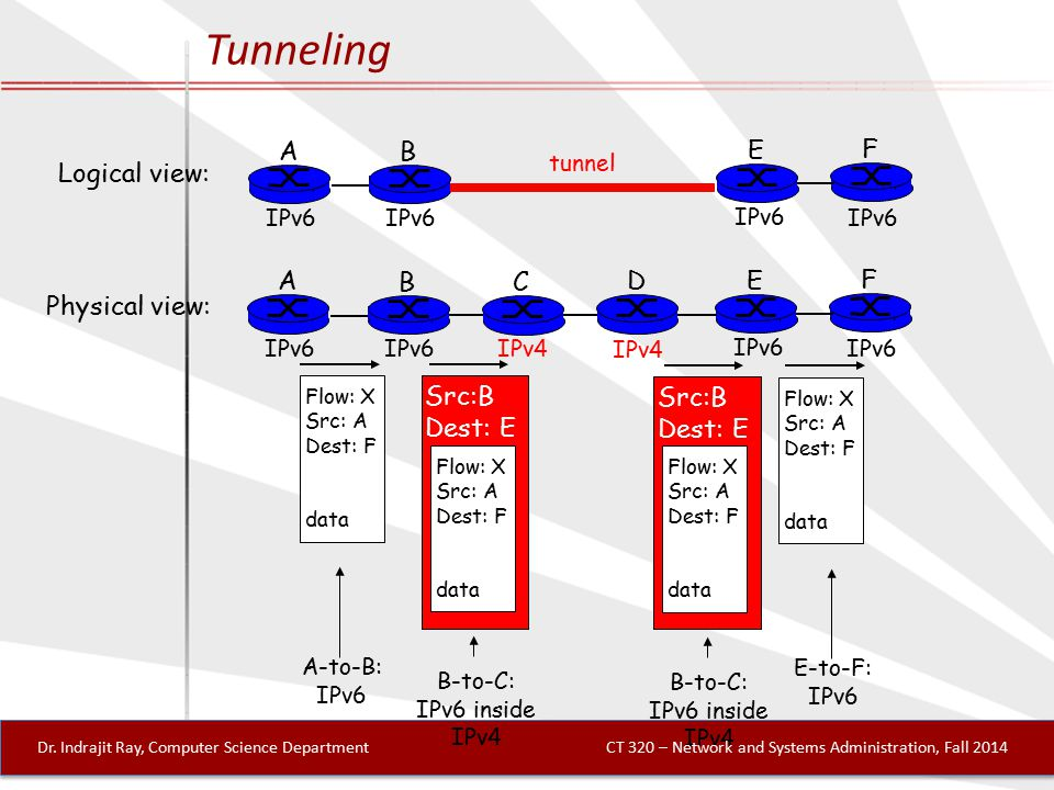 Tunneling A B E F IPv6 tunnel Logical view: Physical view: A B E F IPv6 C D IPv4 Flow: X Src: A Dest: F data Flow: X Src: A Dest: F data Flow: X Src: A Dest: F data Src:B Dest: E Flow: X Src: A Dest: F data Src:B Dest: E A-to-B: IPv6 E-to-F: IPv6 B-to-C: IPv6 inside IPv4 B-to-C: IPv6 inside IPv4 Dr.