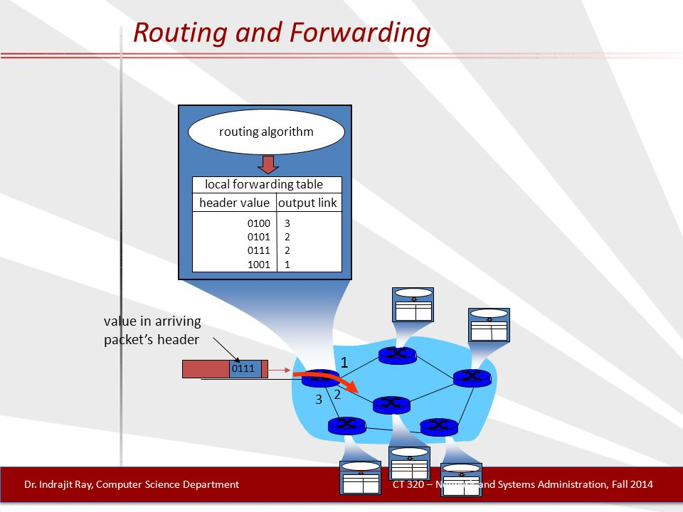 1 2 3 0111 value in arriving packet's header routing algorithm local forwarding table header value output link 0100 0101 0111 1001 32213221 Routing and Forwarding Dr.