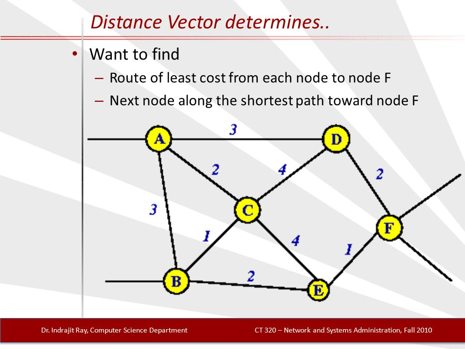 Distance Vector determines.. Dr.