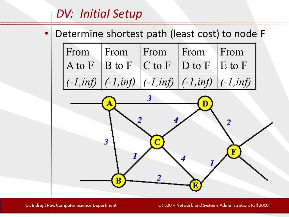 DV: Initial Setup Dr.