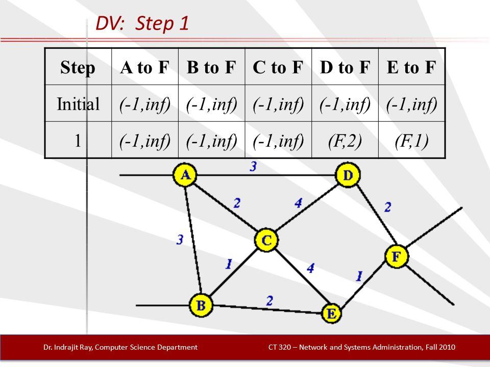 DV: Step 1 Dr.