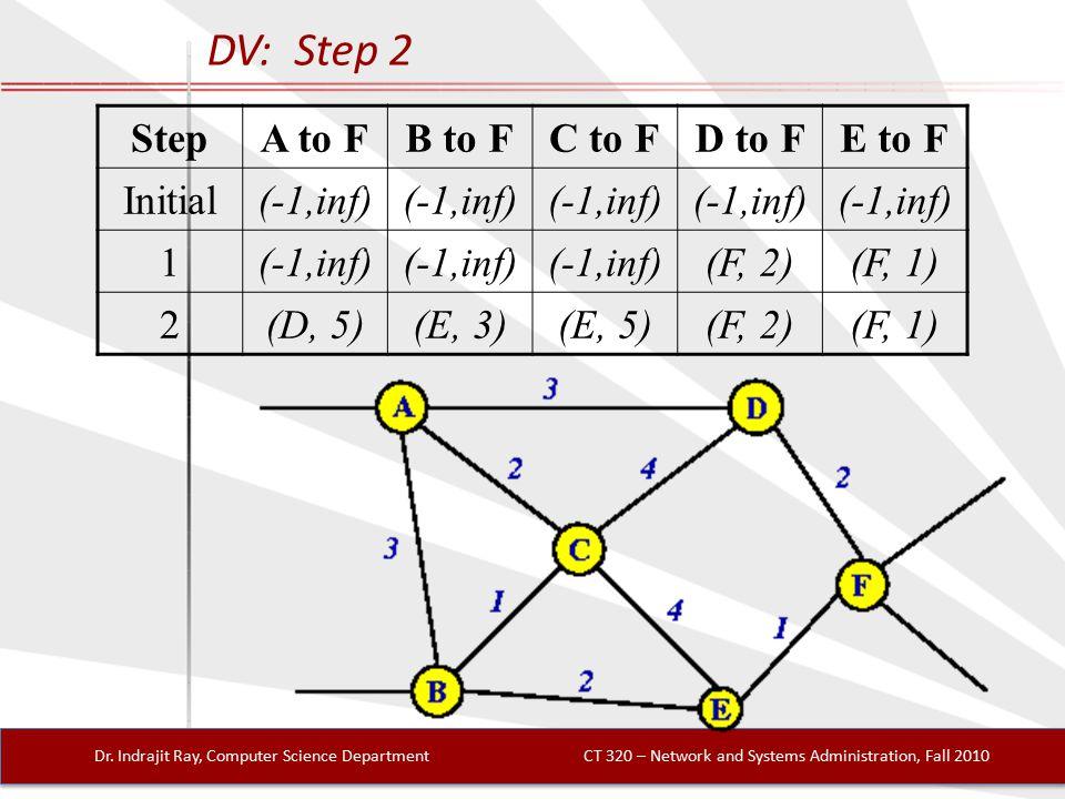 DV: Step 2 Dr.