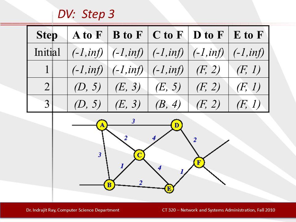 DV: Step 3 Dr.
