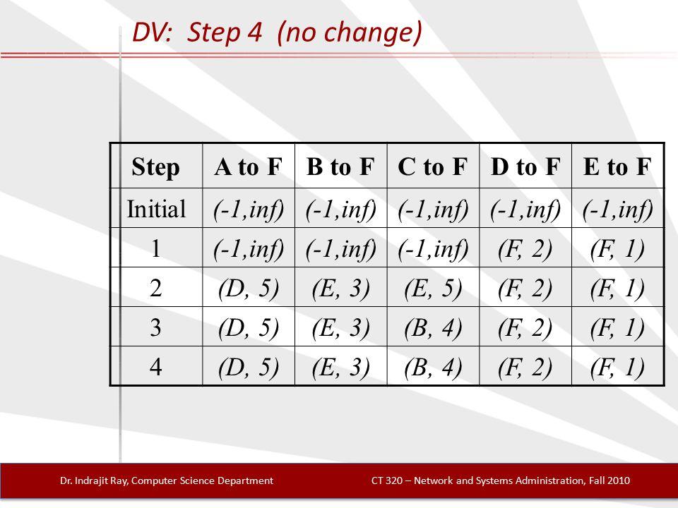 DV: Step 4 (no change) Dr.