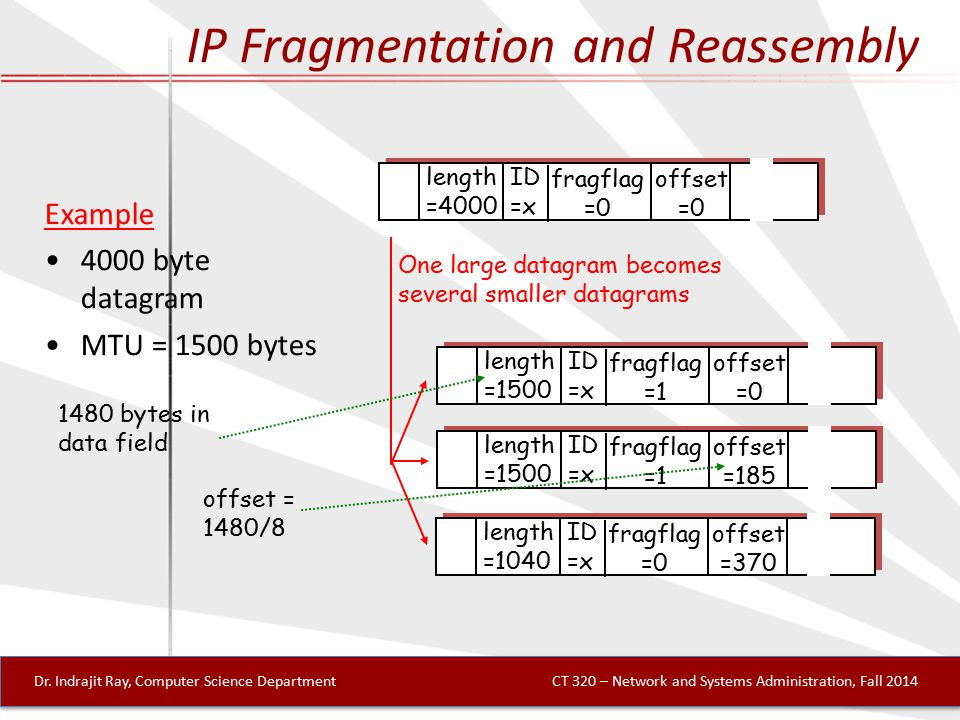 IP Fragmentation and Reassembly ID =x offset =0 fragflag =0 length =4000 ID =x offset =0 fragflag =1 length =1500 ID =x offset =185 fragflag =1 length =1500 ID =x offset =370 fragflag =0 length =1040 One large datagram becomes several smaller datagrams Example 4000 byte datagram MTU = 1500 bytes 1480 bytes in data field offset = 1480/8 Dr.