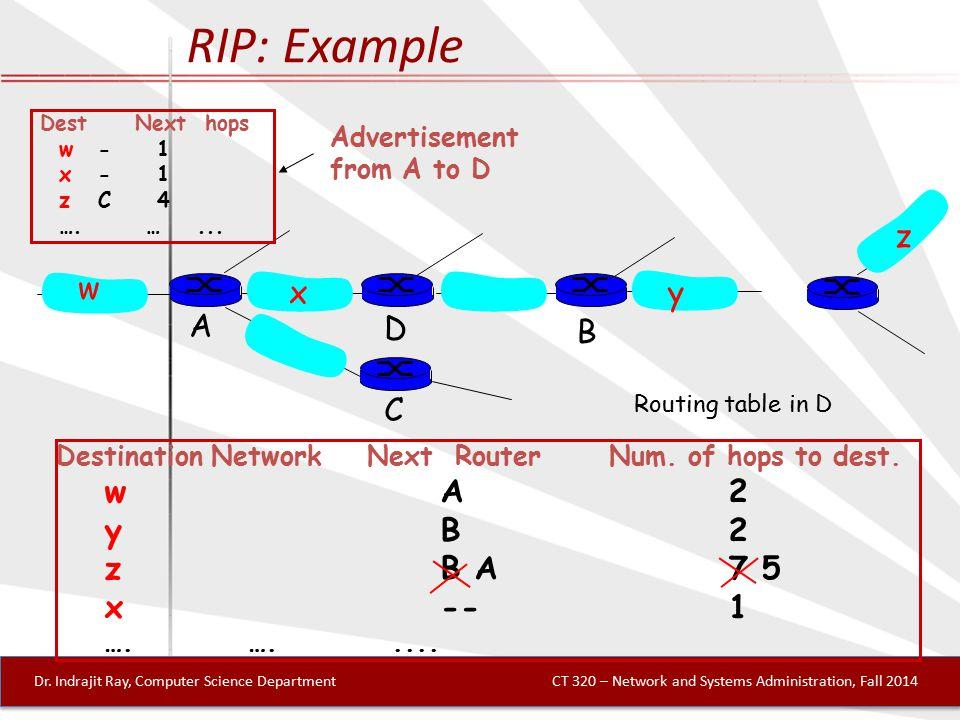 RIP: Example Destination Network Next Router Num. of hops to dest.