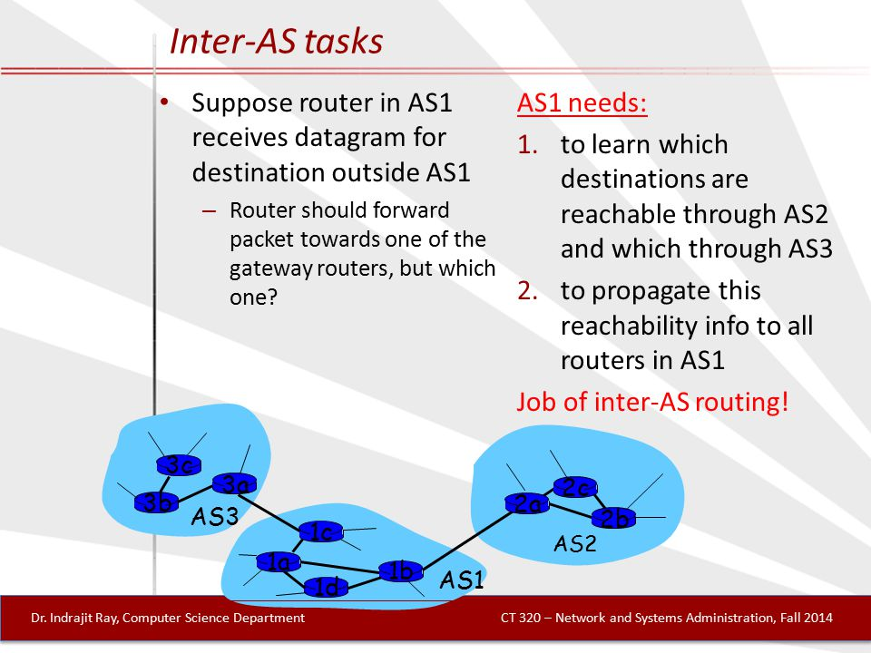 3b 1d 3a 1c 2a AS3 AS1 AS2 1a 2c 2b 1b 3c Inter-AS tasks Suppose router in AS1 receives datagram for destination outside AS1 – Router should forward packet towards one of the gateway routers, but which one.