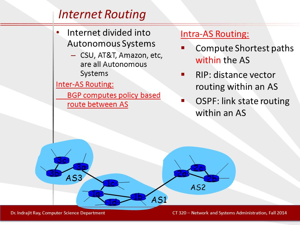3b 1d 3a 1c 2a AS3 AS1 AS2 1a 2c 2b 1b 3c Internet Routing Internet divided into Autonomous Systems – CSU, AT&T, Amazon, etc, are all Autonomous Systems Inter-AS Routing: BGP computes policy based route between AS Intra-AS Routing:  Compute Shortest paths within the AS  RIP: distance vector routing within an AS  OSPF: link state routing within an AS Dr.