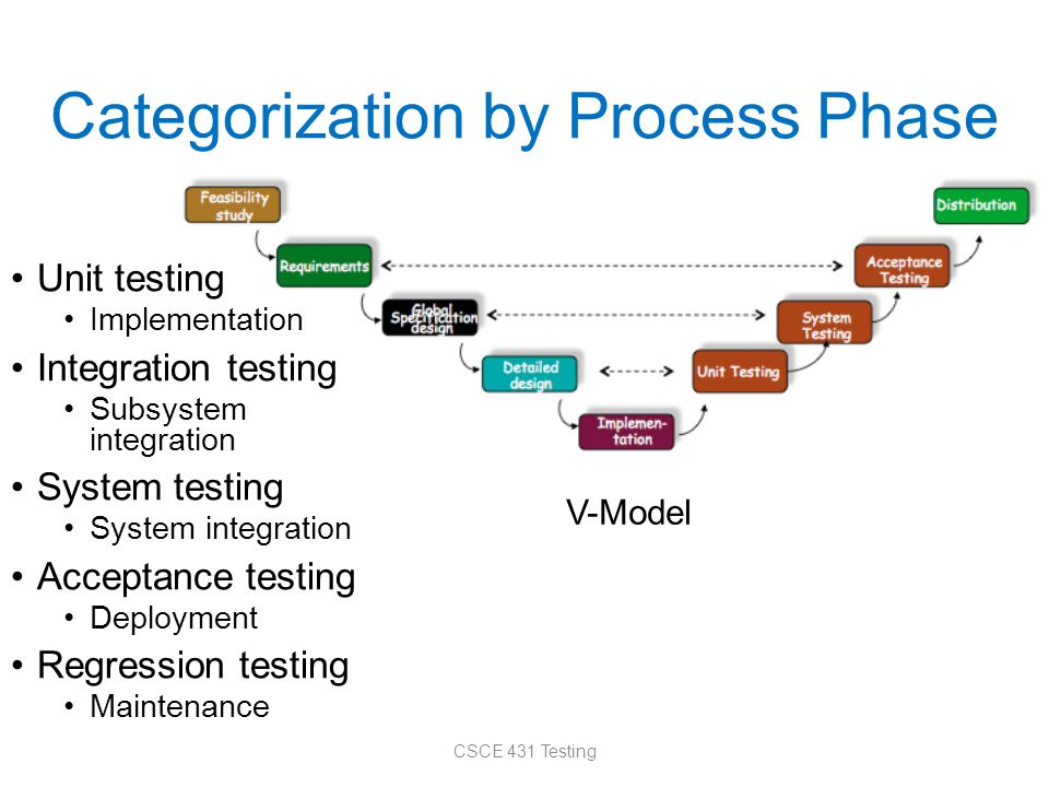 Categorization by Process Phase Unit testing Implementation Integration testing Subsystem integration System testing System integration Acceptance testing Deployment Regression testing Maintenance CSCE 431 Testing V-Model