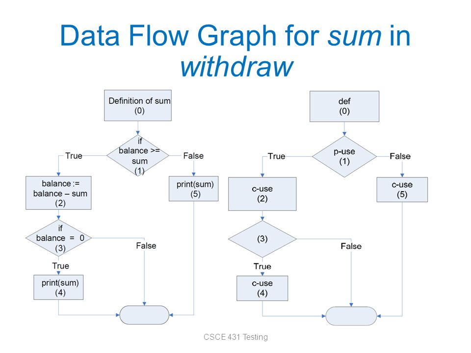 Data Flow Graph for sum in withdraw CSCE 431 Testing