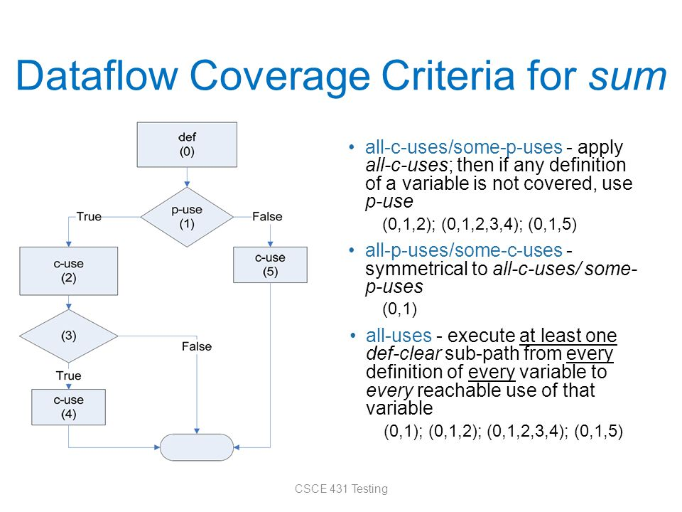 Dataflow Coverage Criteria for sum all-c-uses/some-p-uses - apply all-c-uses; then if any definition of a variable is not covered, use p-use (0,1,2); (0,1,2,3,4); (0,1,5) all-p-uses/some-c-uses - symmetrical to all-c-uses/ some- p-uses (0,1) all-uses - execute at least one def-clear sub-path from every definition of every variable to every reachable use of that variable (0,1); (0,1,2); (0,1,2,3,4); (0,1,5) CSCE 431 Testing