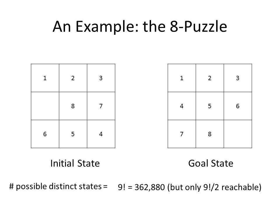 An Example: the 8-Puzzle 123 87 654 123 456 78 Initial StateGoal State # possible distinct states = 9! = 362,880 (but only 9!/2 reachable)